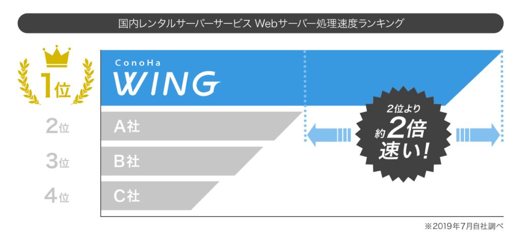 ConoHa WINGのスピード比較グラフ